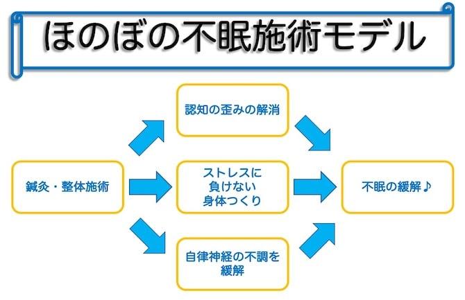 ほのぼの不眠施術モデル