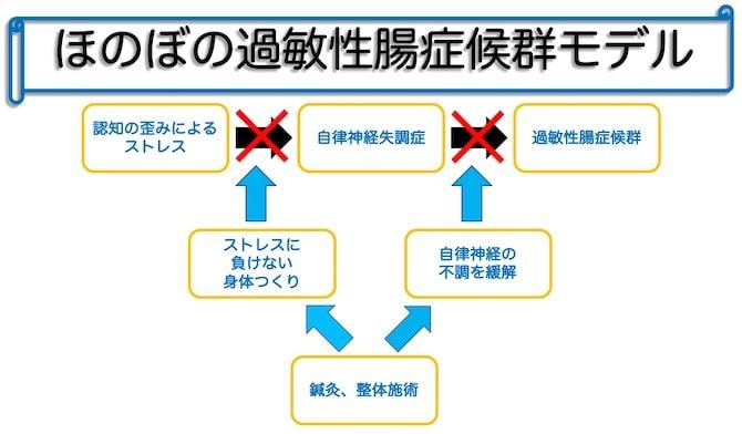 過敏性等症候群へのストレス、自律神経失調症からの施術アプローチモデル表|町田、相模原地域の仄々鍼灸院