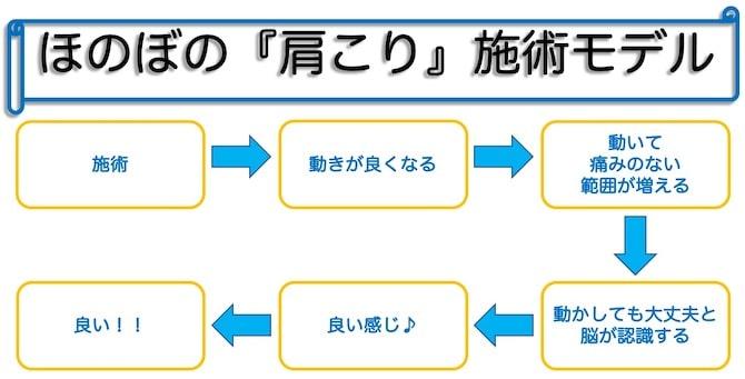 肩こり施術モデル|町田、相模原地域の仄々鍼灸院へ肩コリからくる自律神経症状などもご相談下さい。