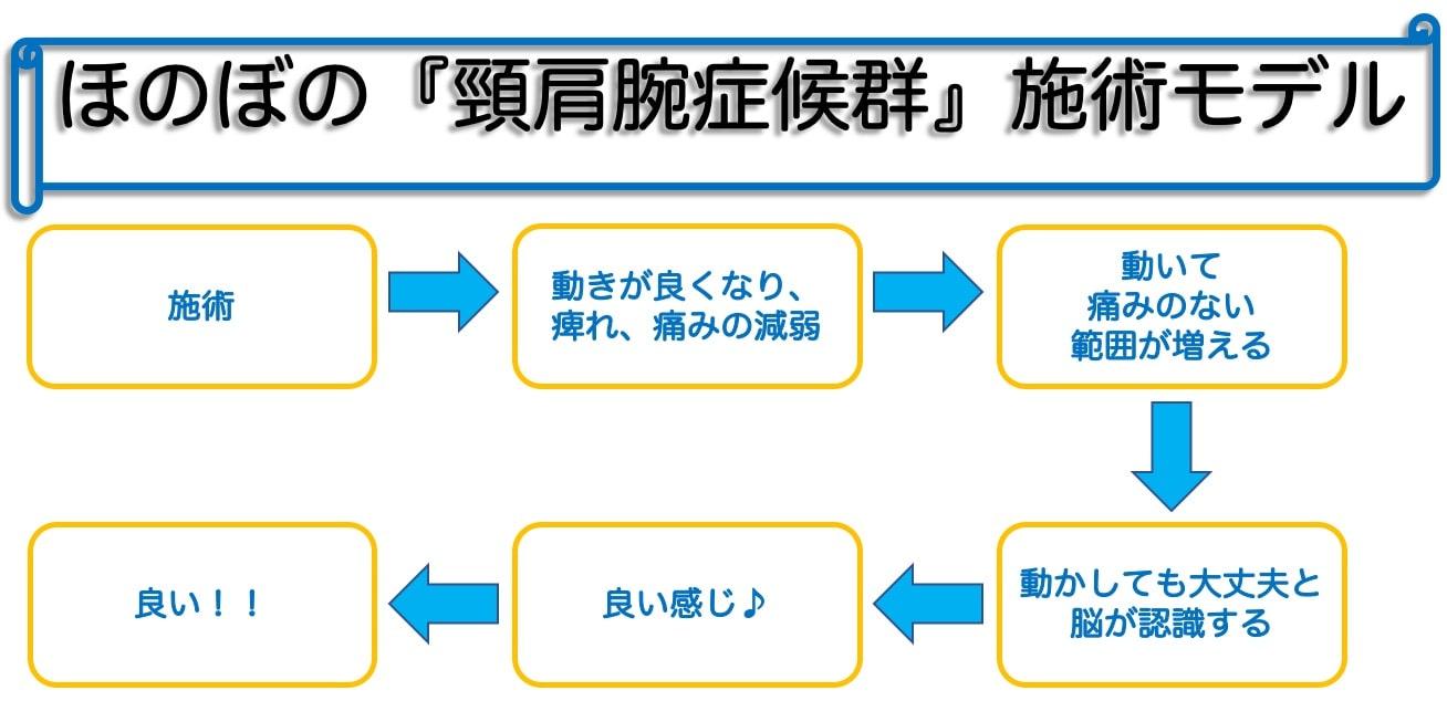 頸肩腕症候群施術モデル|町田、相模原地域の仄々鍼灸院へご相談下さい。