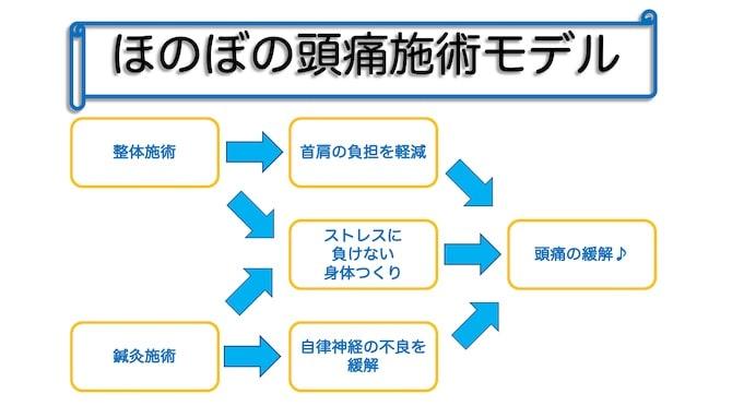 頭痛や自律神経症状、肩こり、ストレスの施術モデル表|町田、相模原地域の仄々鍼灸院